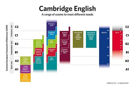 Нас рекомендуют, как центр подготовки к Кембриджским экзаменам